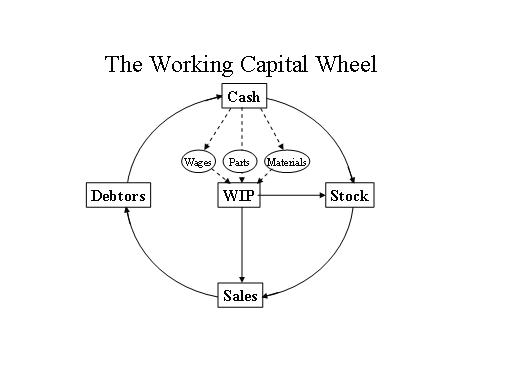 working_capital_wheel